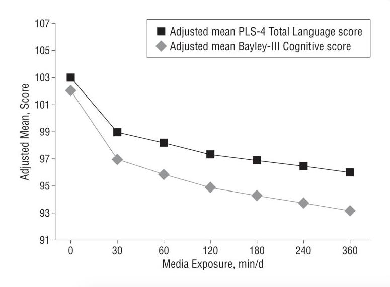 televisión de fondo, lenguaje y desarrollo cognitivo