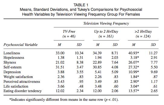 televisión y salud psicosocial